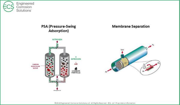 PSA vs Membrane Separation Nitrogen Generators and Dry Sprinkler Systems