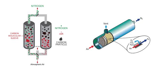 PSA vs membrane