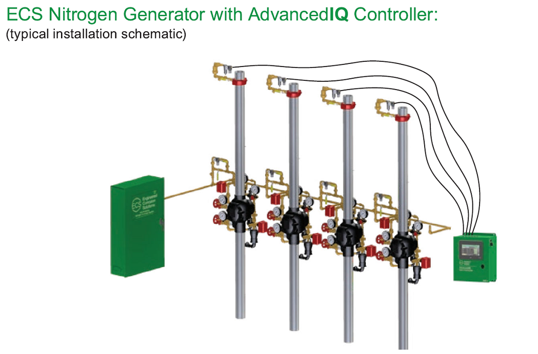 Nitrogen Generator with AdvancedIQ Controller